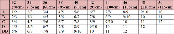 Nearly Me Lites Modified Triangle Breast Form 765 Size Chart